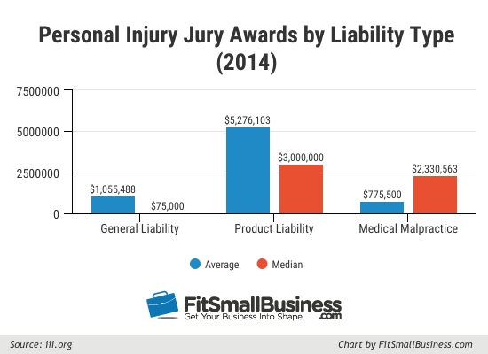 product liability insurance personal injury jury awards by liability type