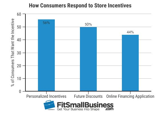 customer financing how consumers respond to store incentives