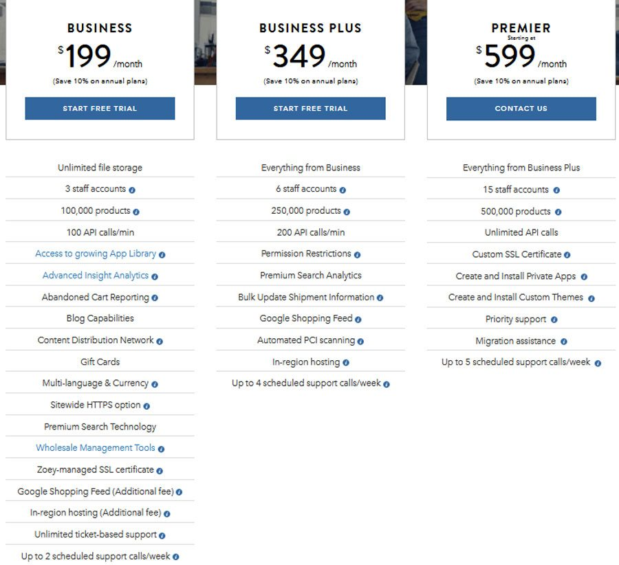 Best ecommerce platform 2017 - Zoey pricing
