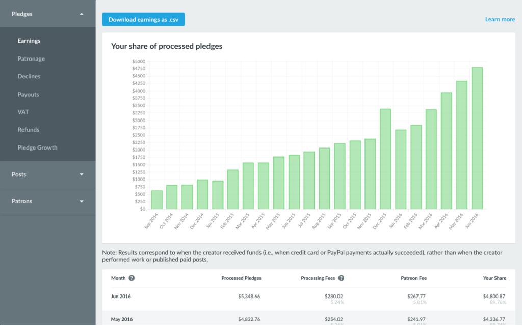 best crowdfunding site patreon dashboard