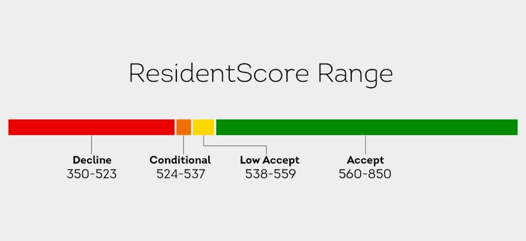 tenant screening services SmartMove ResidentScore Range