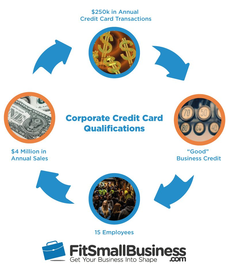 Corporate Credit Card Qualifications