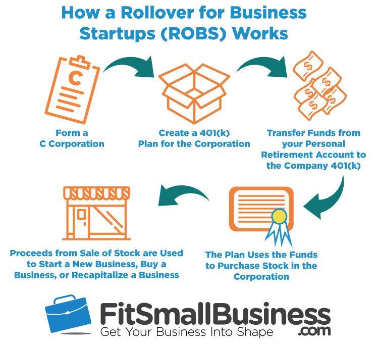 ROBS how a rollover for business startups works