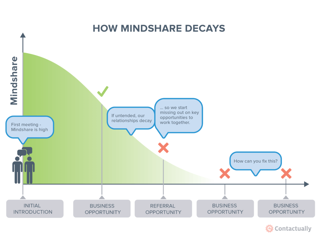 How mindshare decays