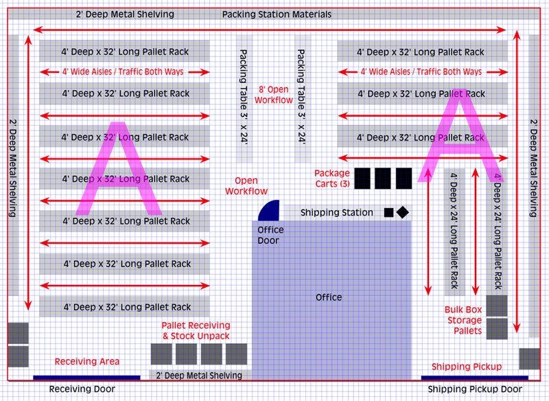 Warehouse Layout - traffic flow planning