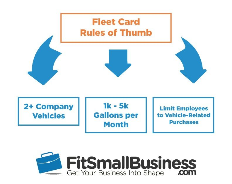 When is a Fleet Card Right for Your Small Business?
