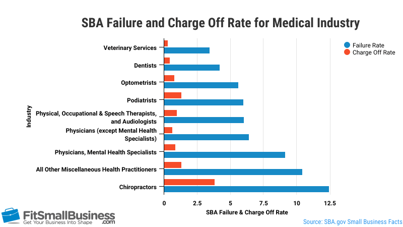 dental practice loans SBA Failure and Charge off rate for the medical industry