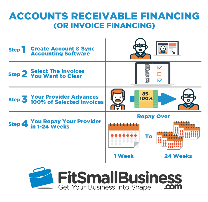 AR financing invoice financing accounts-receivable-financing