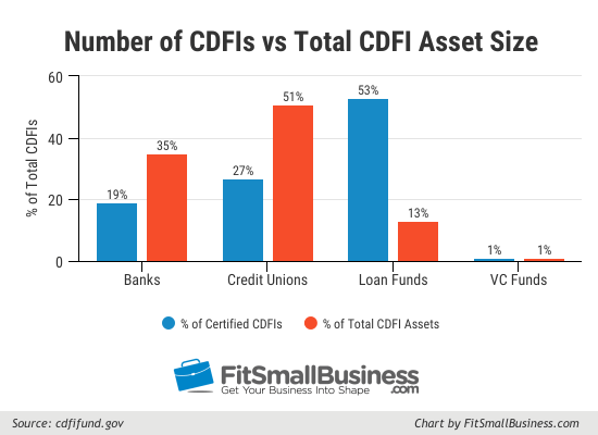Number of CDFIs and Total CDFI asset size