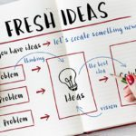how to come up with a business idea