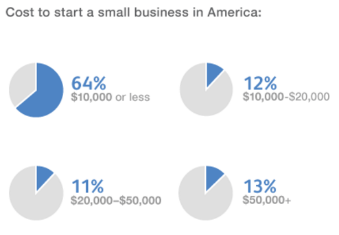 What Percentage Of Small Businesses Are Self Financed
