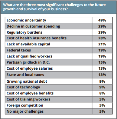 What Percent Of Small Businesses Fail In The First Year