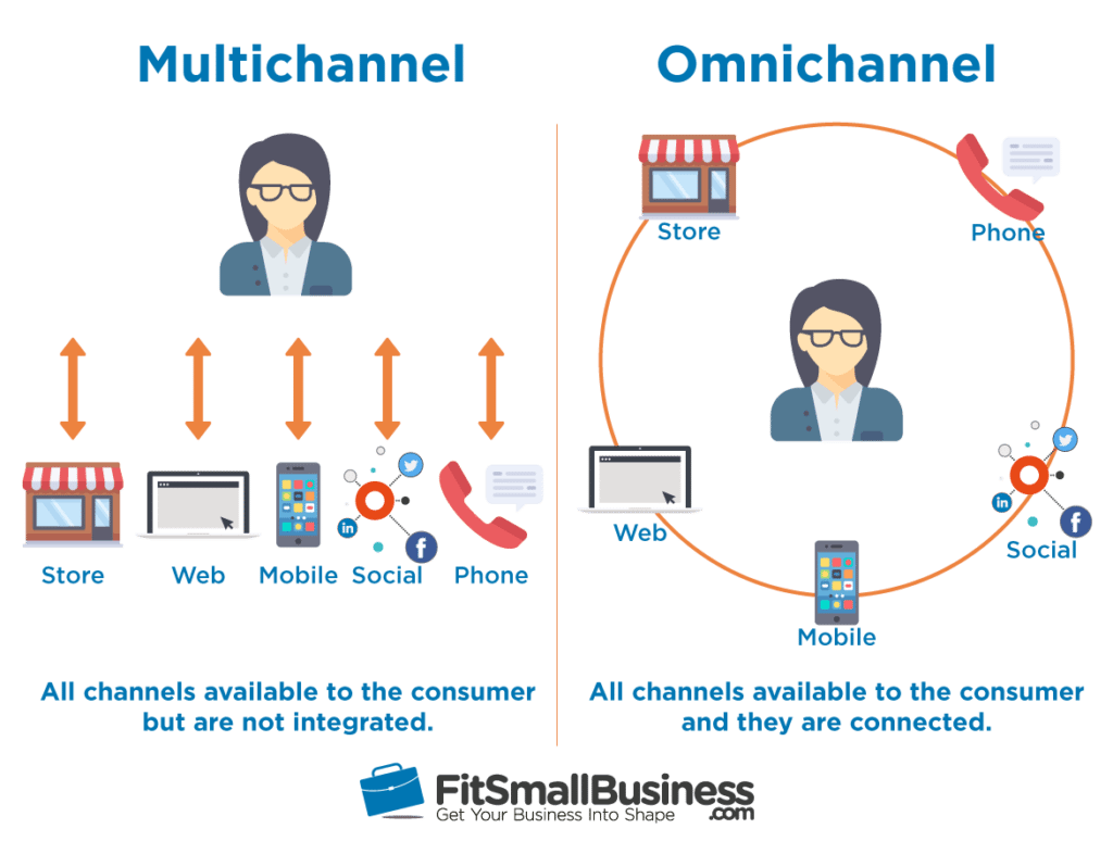Omnichannel Amp Multichannel Retailing The Ultimate Guide