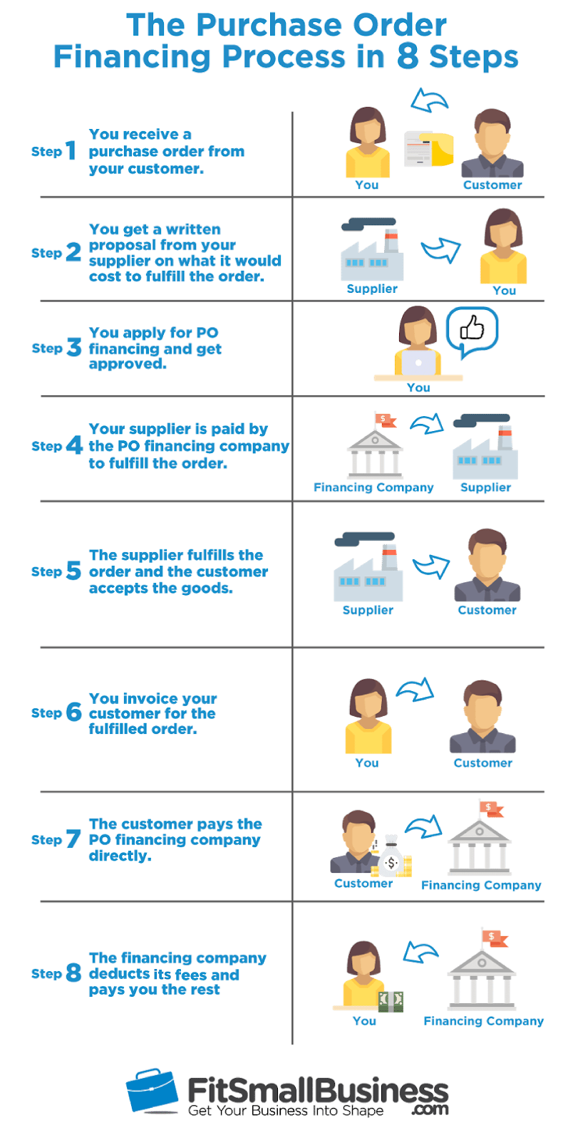Purchase Order Financing What Po Financing Is How It Works