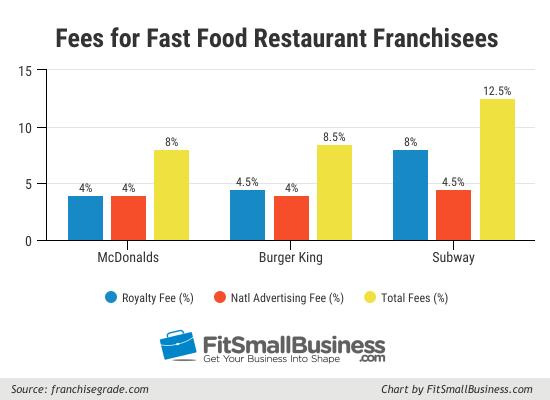 franchise financing