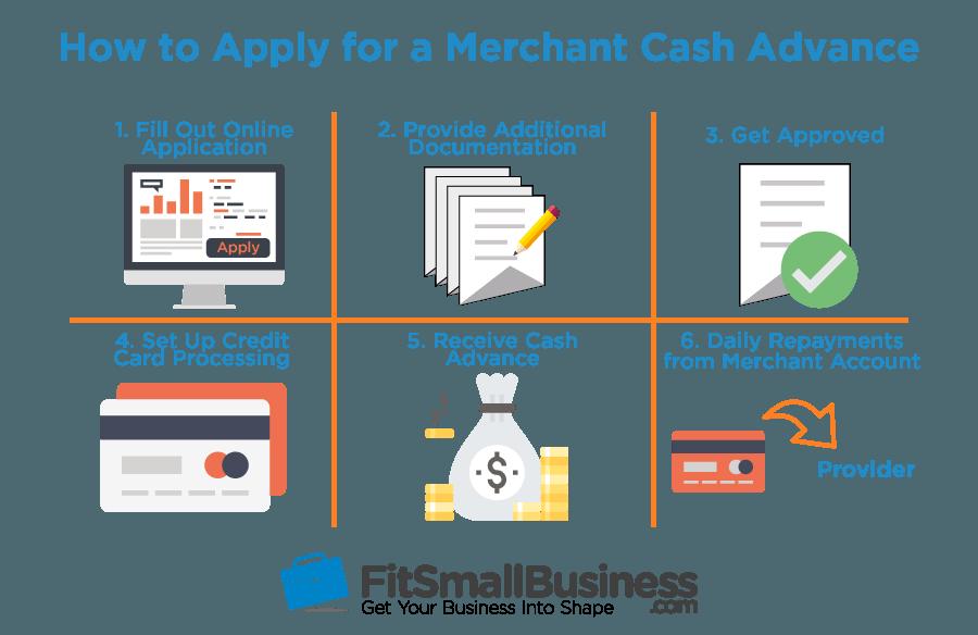 Merchant Cash Advance Application Process-merchant cash advance