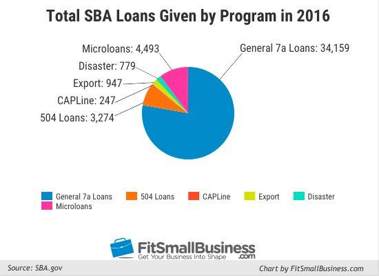 Types of sba loans 6 sba loan programs in detail for What type of loan to buy land