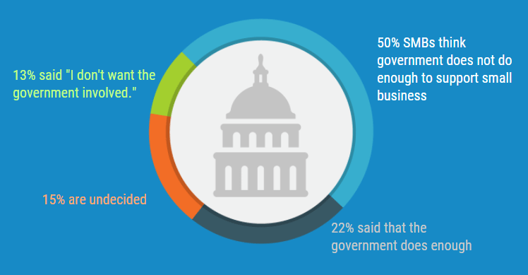 Small Business Finance Statistics