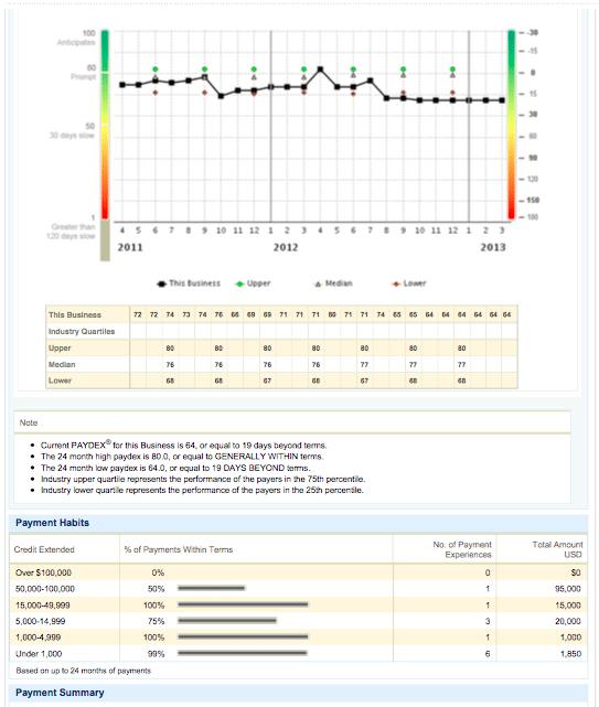 d&b report