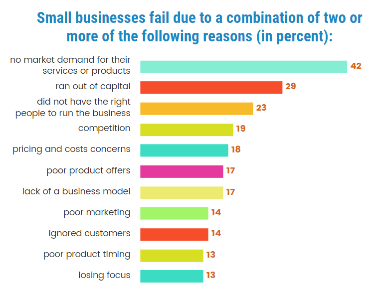 Small Business Finance Statistics