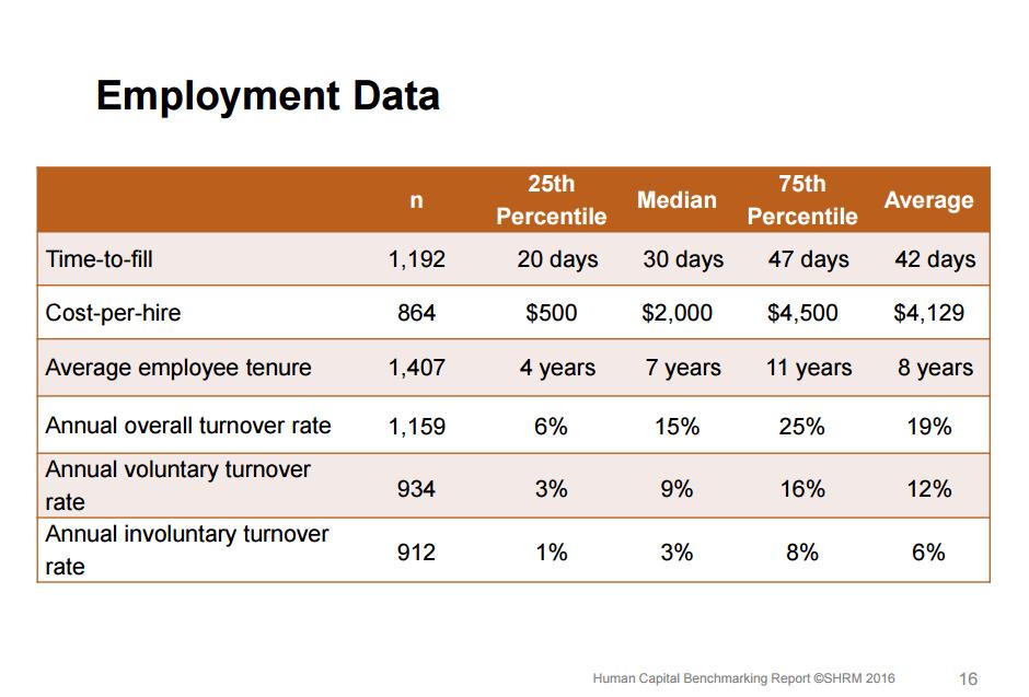 Recruiting Statistics