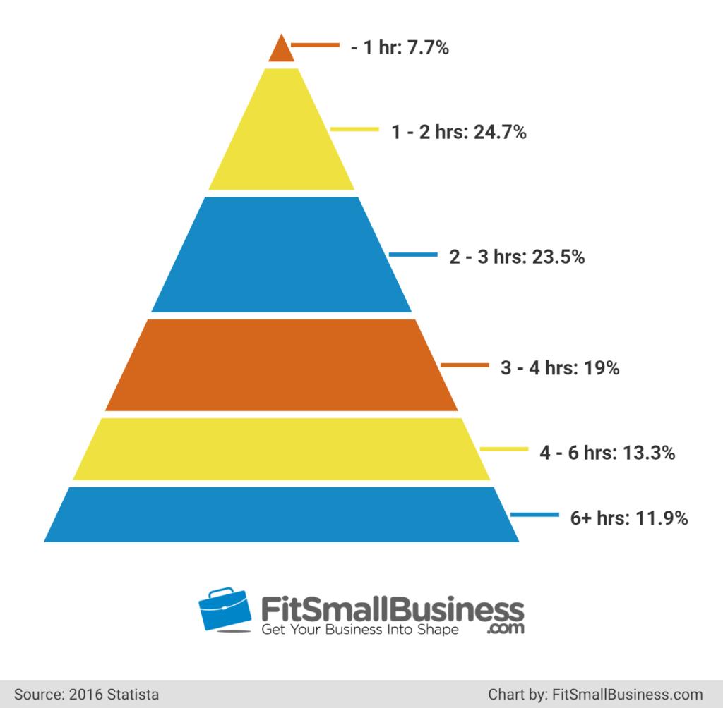 Business Blogging Statistics