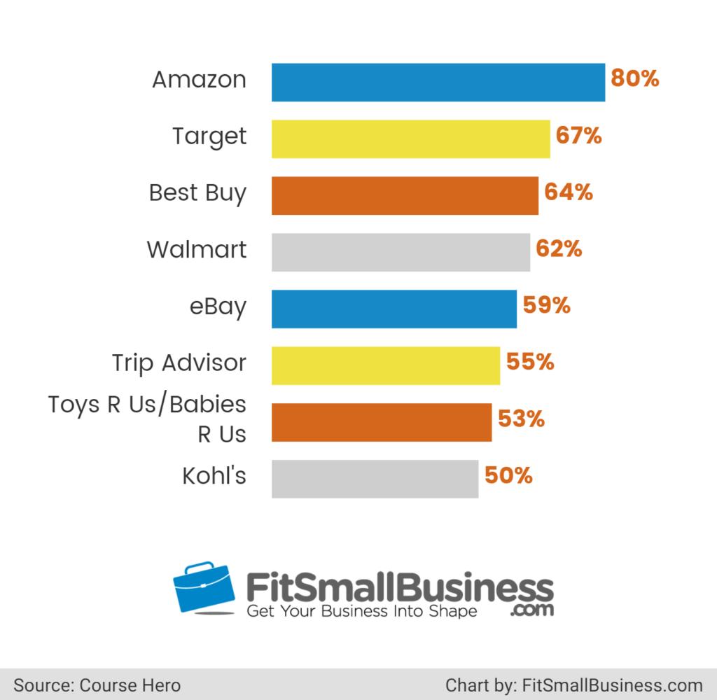 Online Shopping Statistics