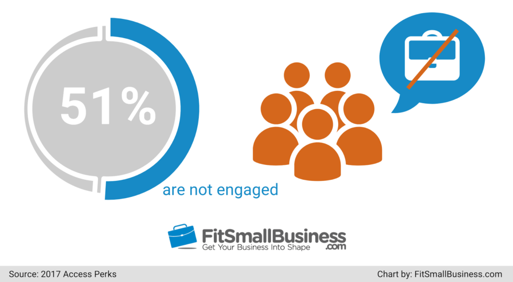 employee engagement statistics