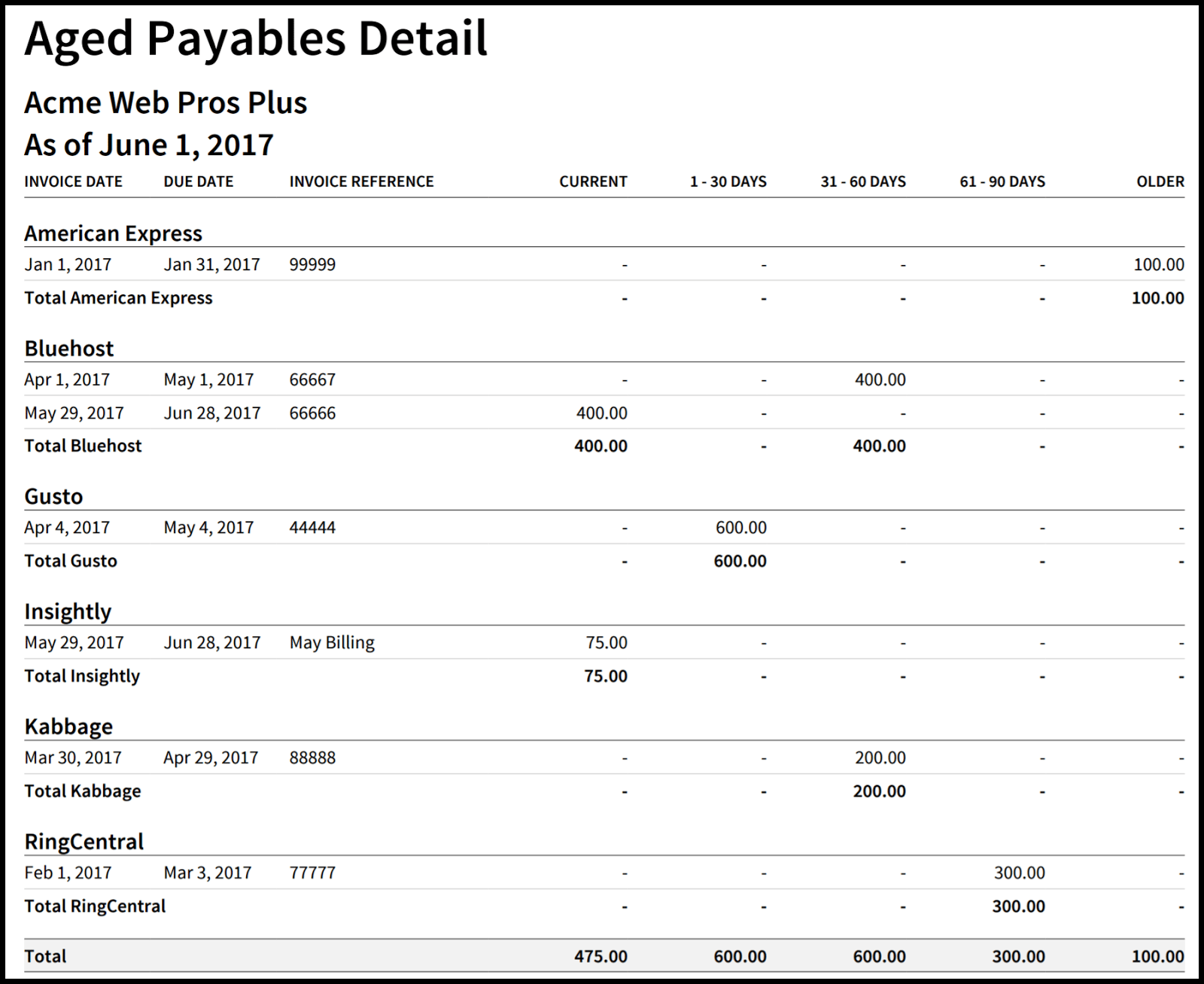 Accounts Payable Aging Report in Xero