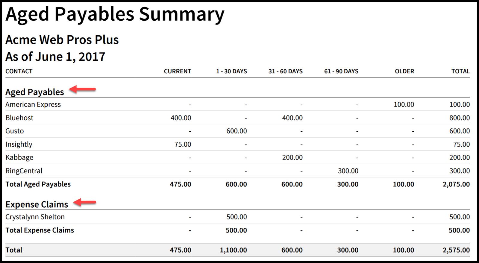 Accounts Payable Aging Report in Xero