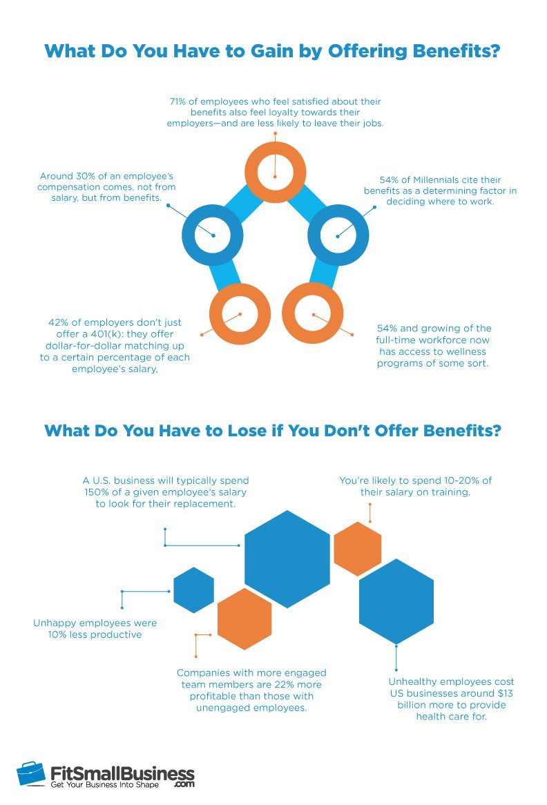 Company Benefits Stats: Why You Should Offer Employee Benefits