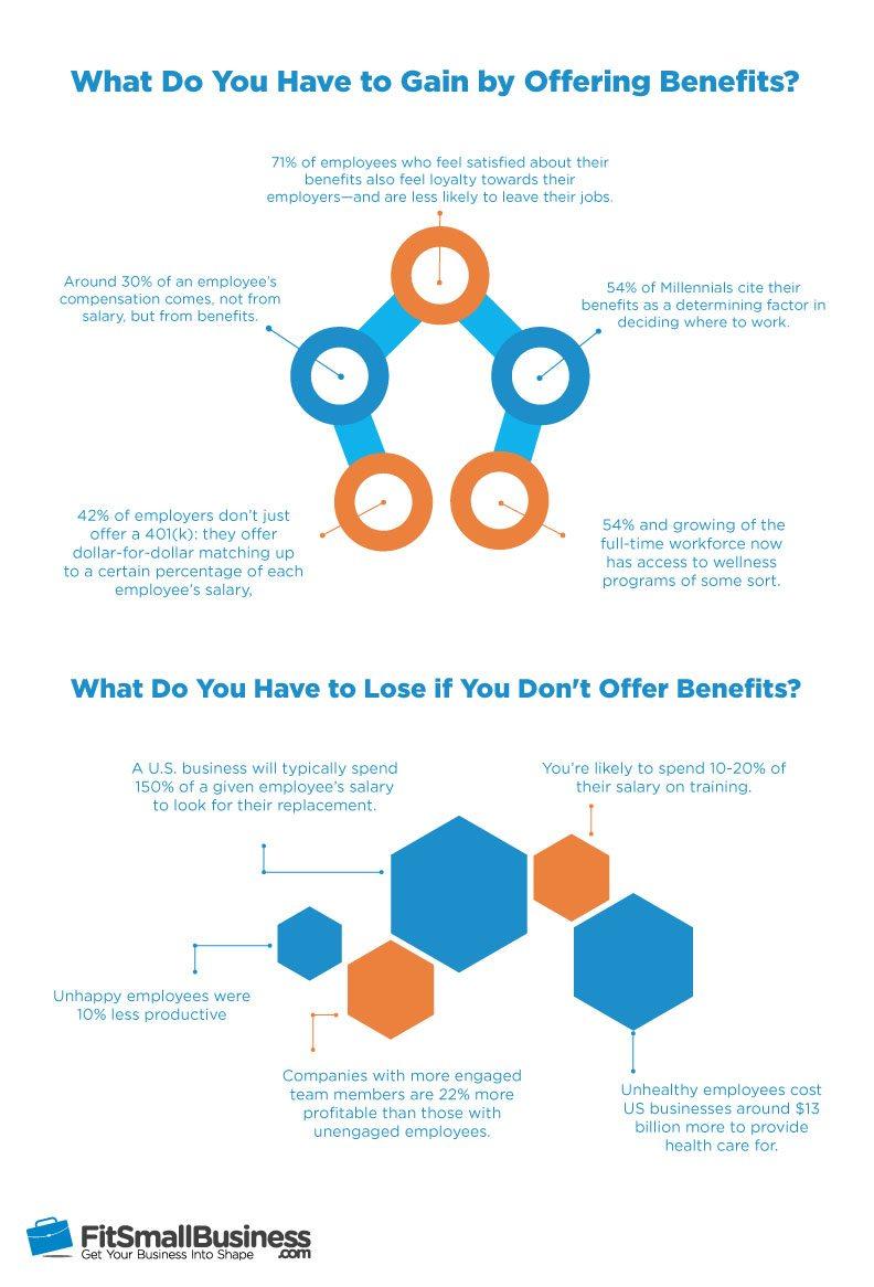 company benefits stats