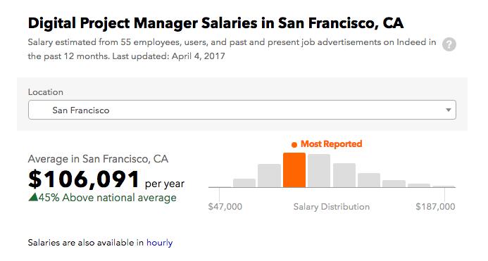 talent acquisition: salary comparison