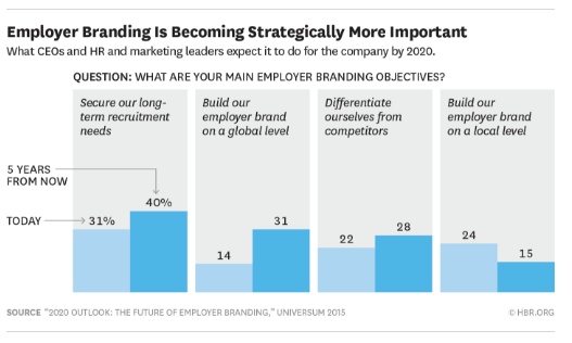Employer branding strategic importance