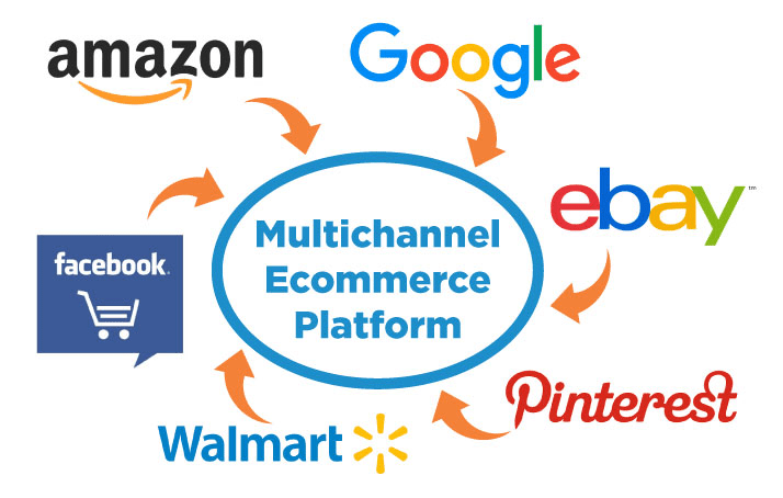 how to sell on multiple sales channels