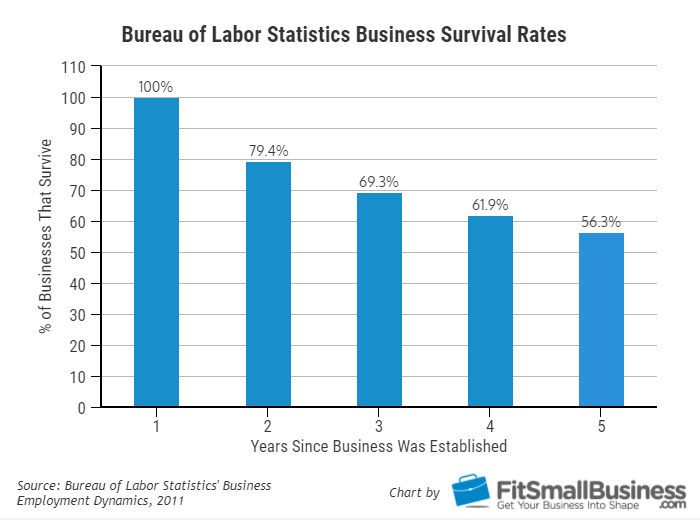 Small Business Failure Rates - BLS Study