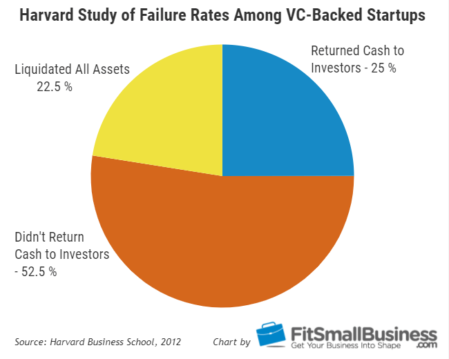 Small Business Failure Rates - Harvard Study