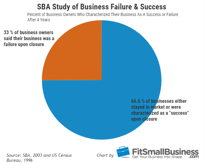 Small Business Failure Rates - SBA Study