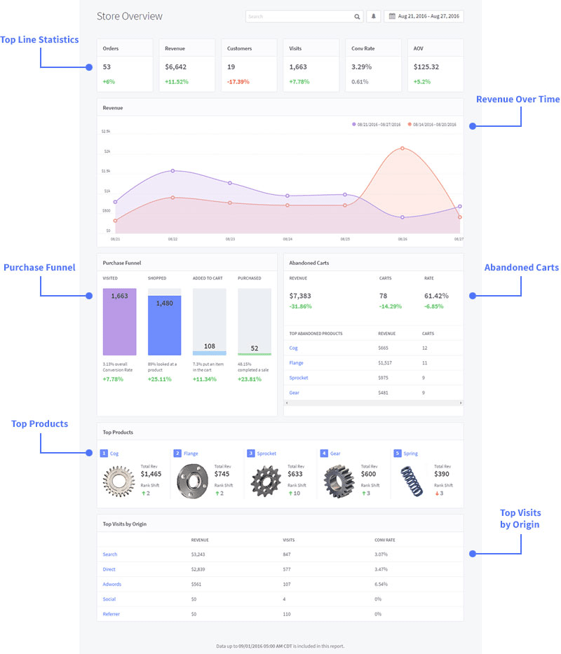 how to sell on multiple sales channels - ecommerce platform analytics