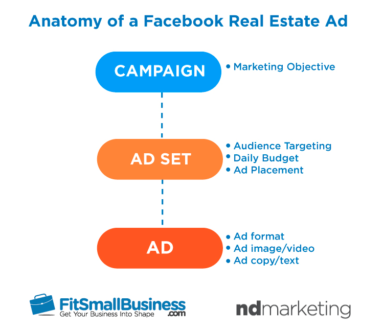 Anatomy of a Facebook real estate ad- Campaign, Ad Set, Ad