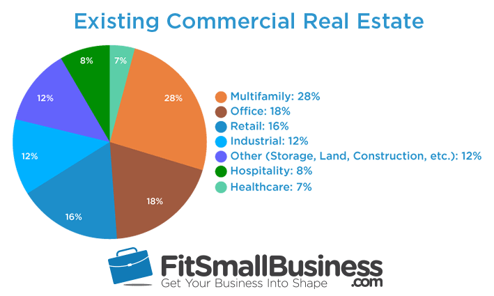 commercial mortgage commercial real estate loans