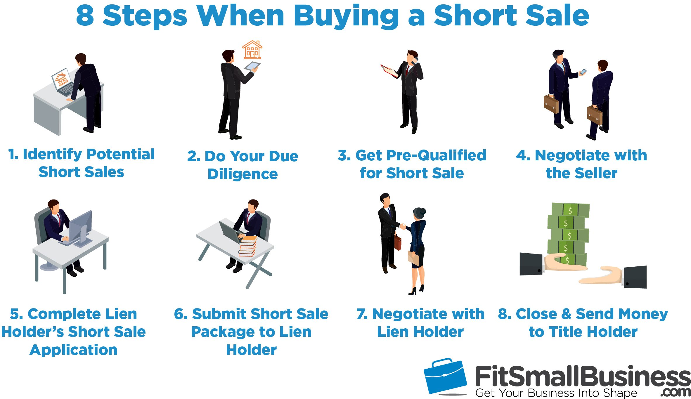 short selling What it is short selling is a trading strategy that seeks to capitalize on an anticipated decline in the price of a security essentially, a short seller is trying to sell high and buy low.
