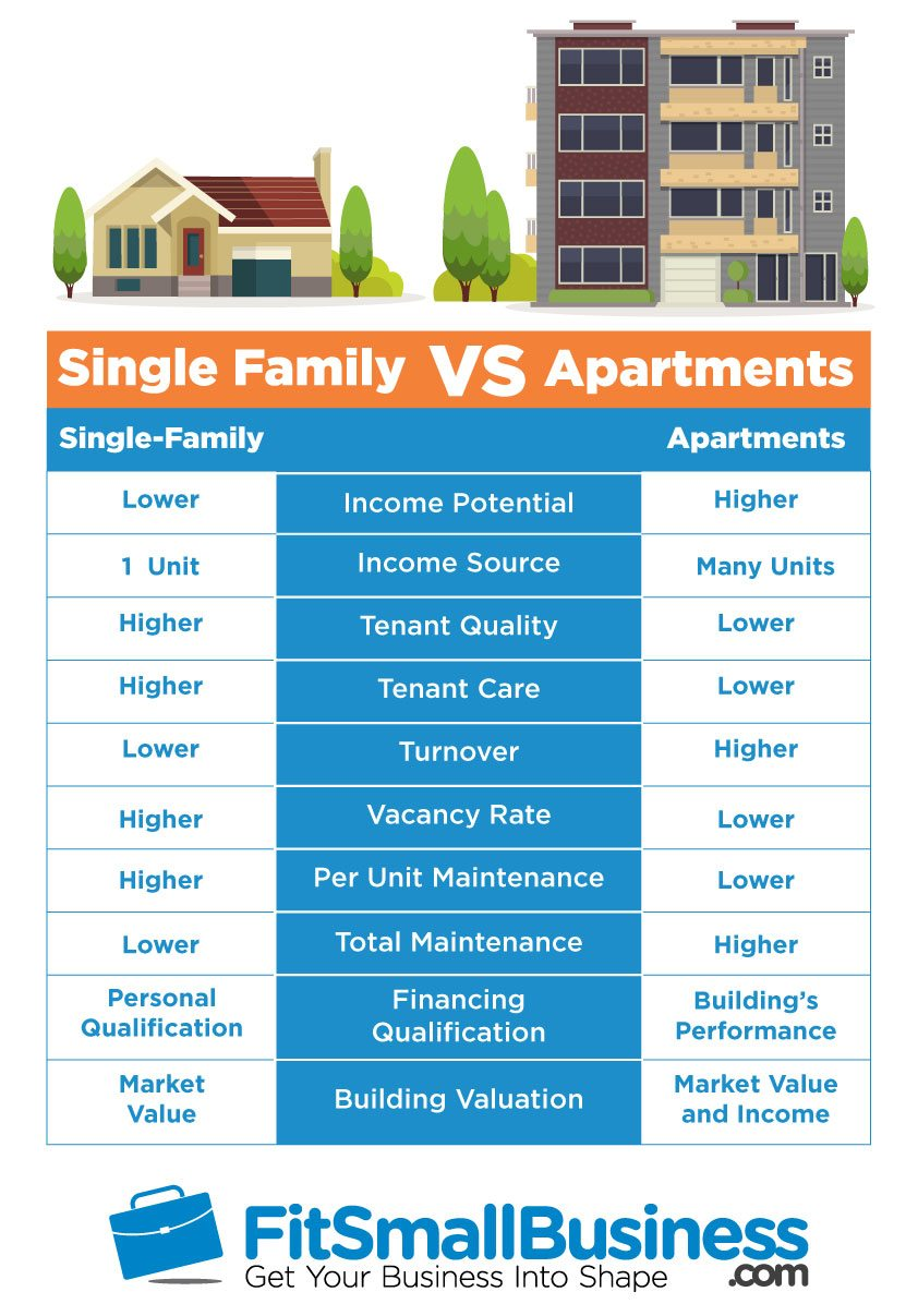 Buying Single Family Home Vs Buying Apartment Building