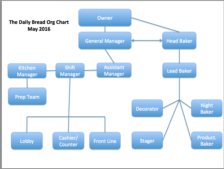 job titles must fit into your organizational chart