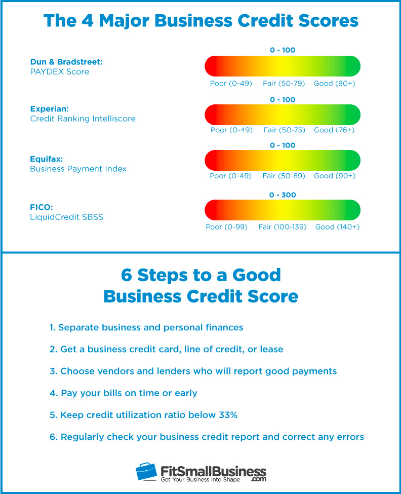 Business Credit Score: Everything You Should Know to Build Business ...