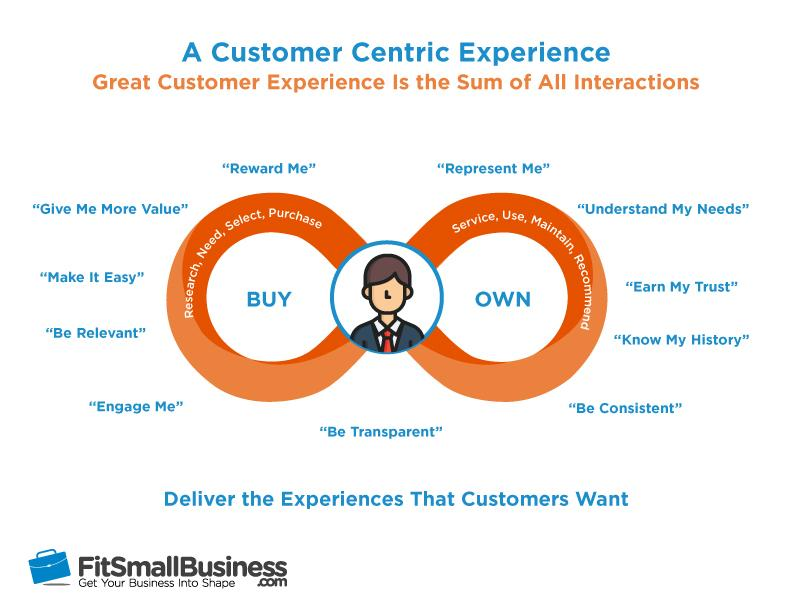 am a customer centric approach to But, businesses that take a customer-centric approach do more than say they put  their customers first they make it a priority to provide an.