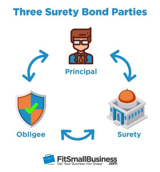 Three Surety Bond Parties: Principal, Obligee, & Surety
