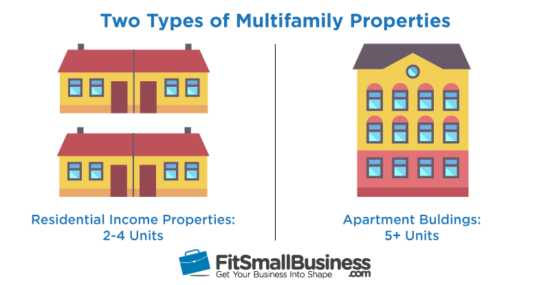 multifamily financing: two types of multifamily properties