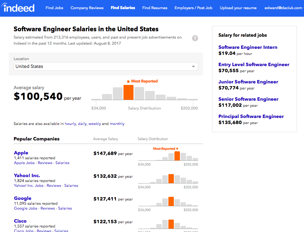 Salary comparison sites like Indeed can help with salary negotiation