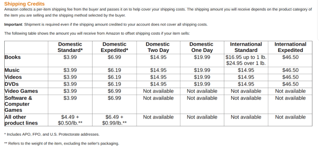 Amazon Seller Fees - how shipping credits work